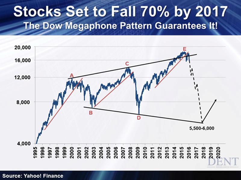 feb 2016 stock market crash