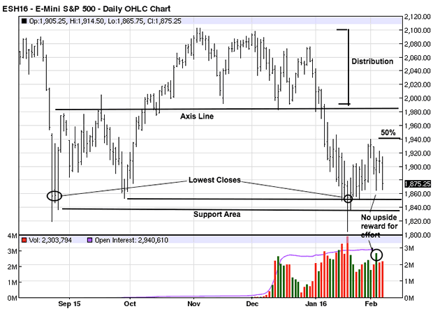E-mini S&P500 Daily Chart