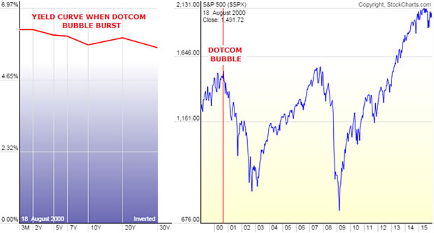 2000 - Flat to Inverted Yield Curve