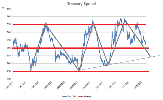 Treasury Spread