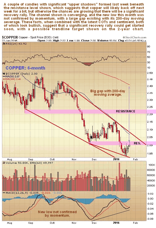 Copper 6-Mnth Chart