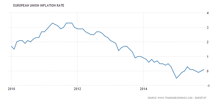 european-union-inflation-rate-1