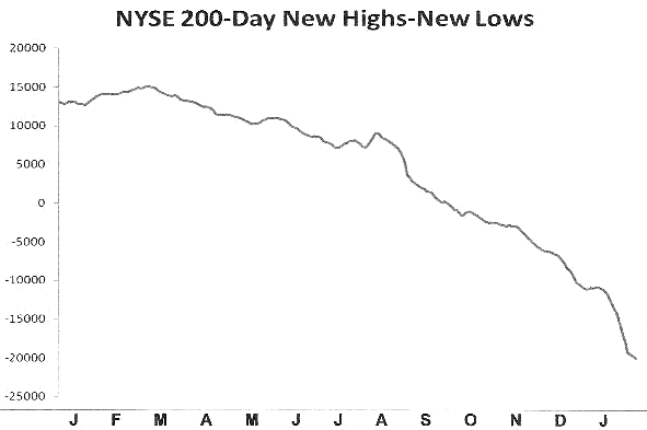 NYSE 200-Day New Highs - New Lows