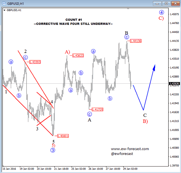 GBPUSD 1-Hour Chart Count 1