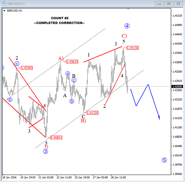 GBPUSD 1-Hour Chart Count 2