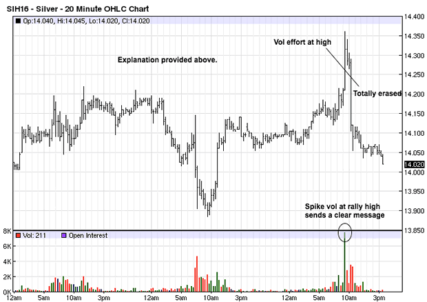 Silver 20-Minute Chart