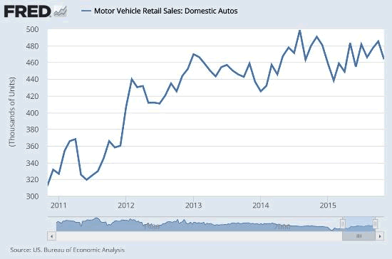 Domestic Motor Vehicle Sales
