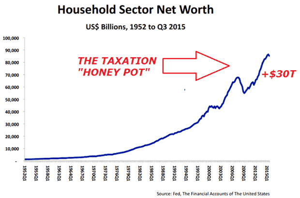 Household Sector Net Worth