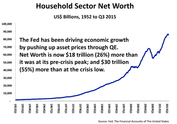 Household Sector Net Worth Chart 2