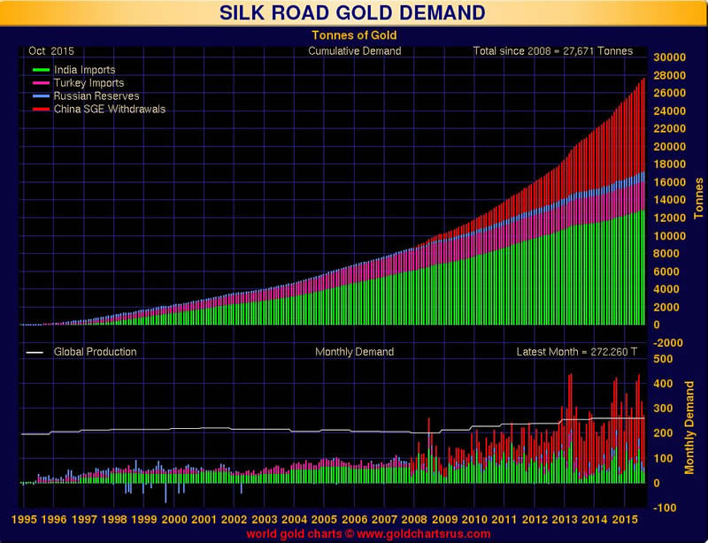 Silk road thesis
