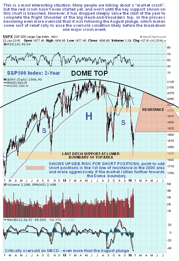 S&P500 2-Year Dome Top Chart