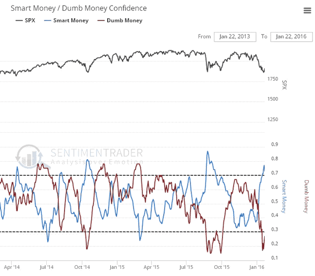 Smart Money / Dumb Money Confidence