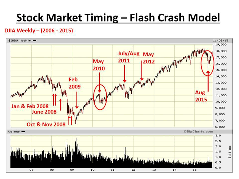 NEW Mathematical Model For Predicting The NEXT US Stock Market Flash Crash :: The Market Oracle