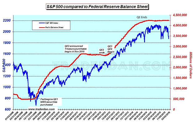 S&P500 Compared to FED Balance Sheet