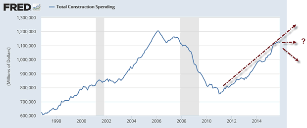 Total Construction Spending