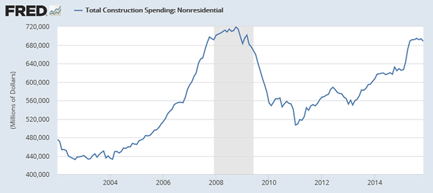 Total Construction Spending: Nonresidential