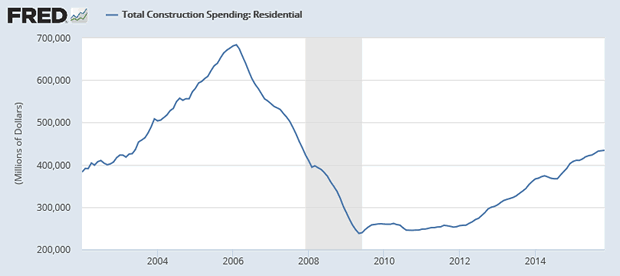 Total Construction Spending: Residential