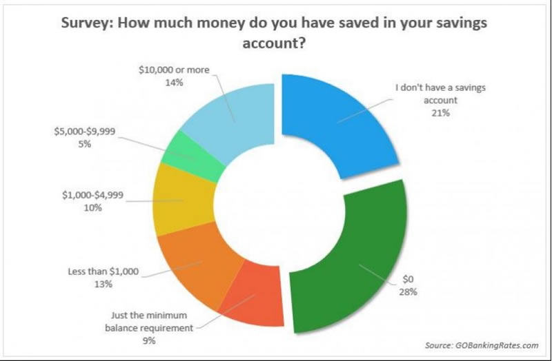 Survey: How much money do you have saved in your savings account?