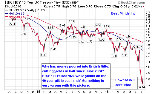 10-Year UK Treasury Yield Daily Chart