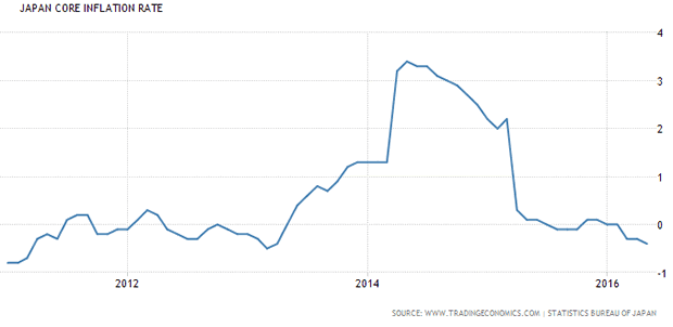 Japan Core Inflation Rate 5-Year Chart