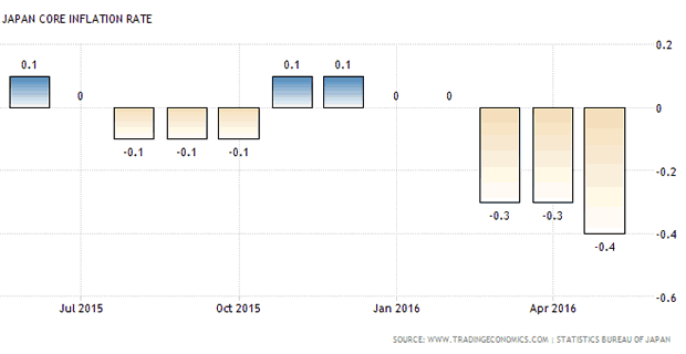 Japan Core Inflation Rate 1-Year Chart