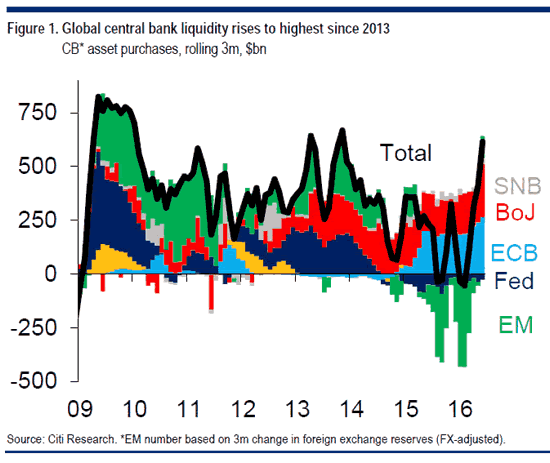 Global Central Bank Liquidity
