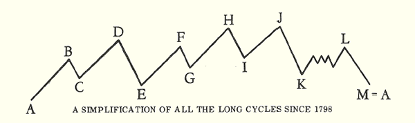 A simplification of all long cycles since 1798