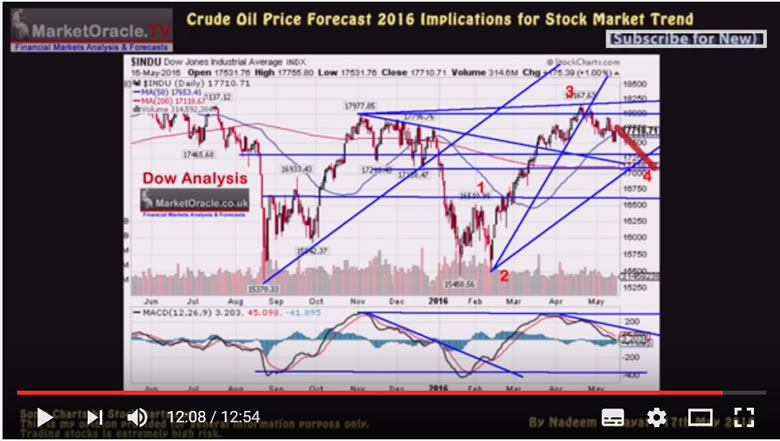 Stock Market - Crude Oiil Forecast