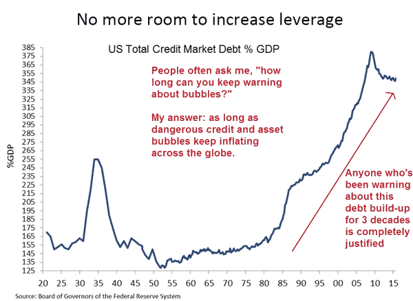 No room to incease leverage