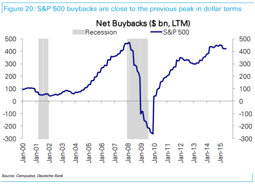 Net Buybacks