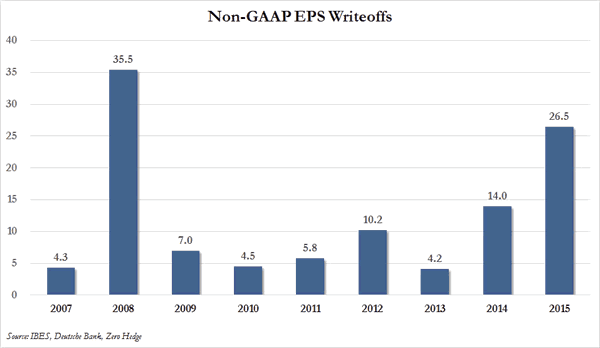 Non-GAAP EPS Writeoffs