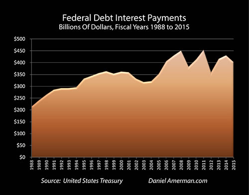 Federal Debt Interest Payments