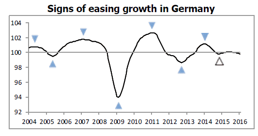 OECD Germany Growth