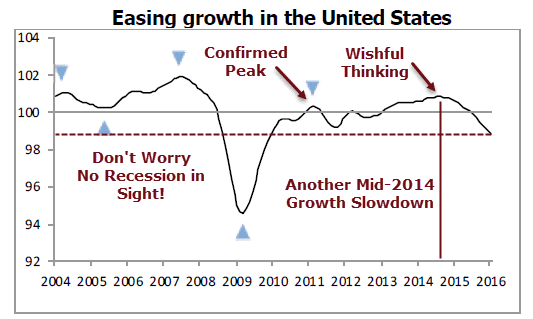 OECD United States Growth