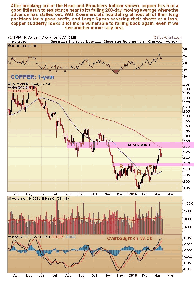 Copper 1-Year Chart