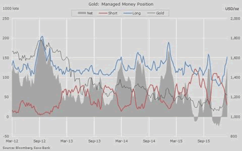 Gold: managed Money Position
