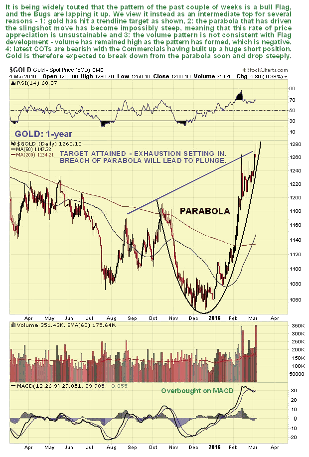 Gold 1-Year Chart