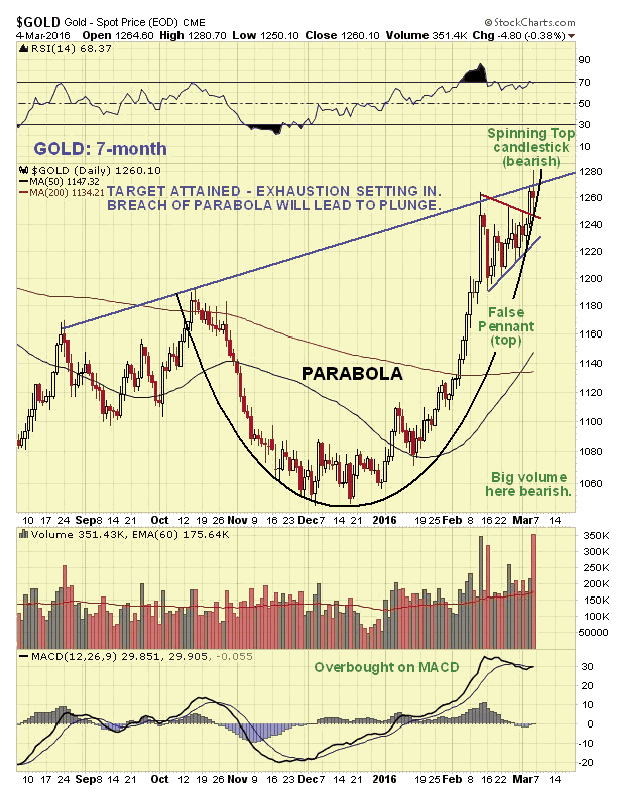 Gold 7-Month Chart