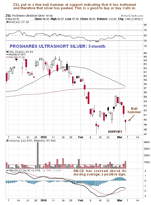 ProShares UltraShort Silver 3-Month Daily Chart