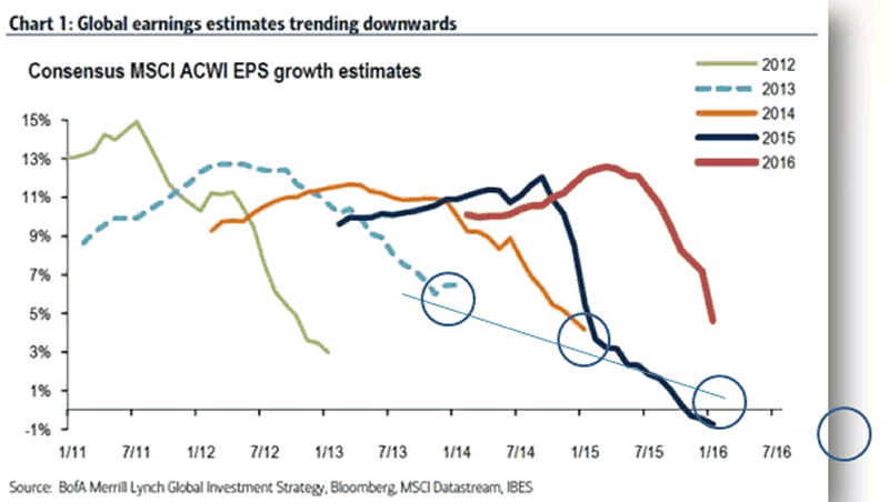 Global Earnings estimates