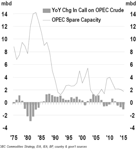 YoY Change in Call on OPEC Crude