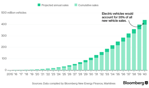 Projected and Cumulative Sales of Electric Vehicles
