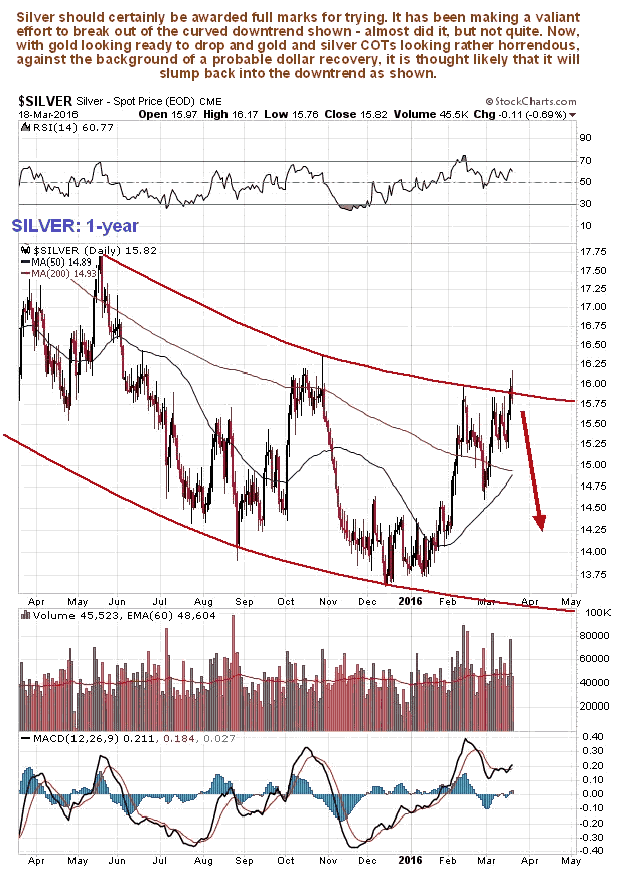 Silver 1-Year Chart