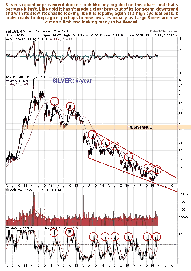 Silver 6-Year Chart