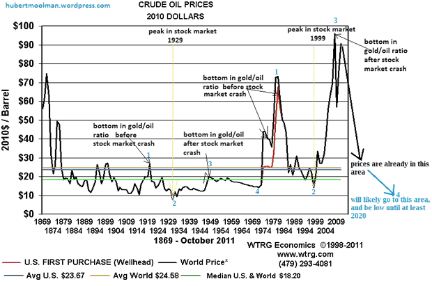Crude Oil Prices since 1869