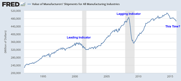 Manufacturing Shipments