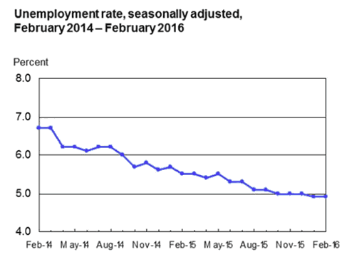Unemployment Rate Seasonally Adjusted Feb 2014 - Feb 2016