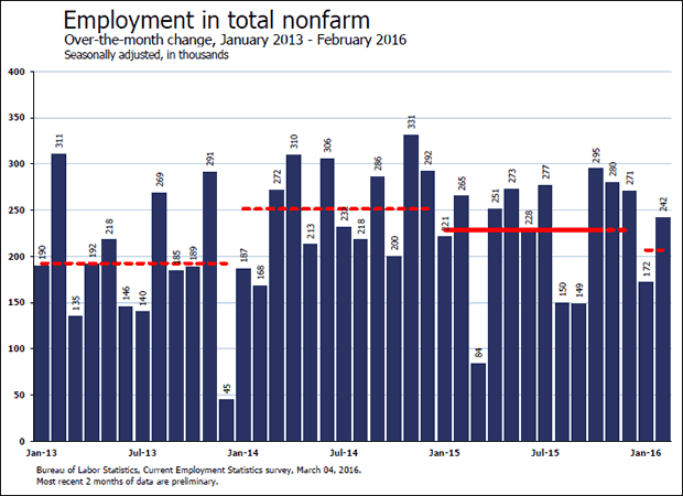 Employment in Total NonFarm Jan 2013 to Feb 2016=