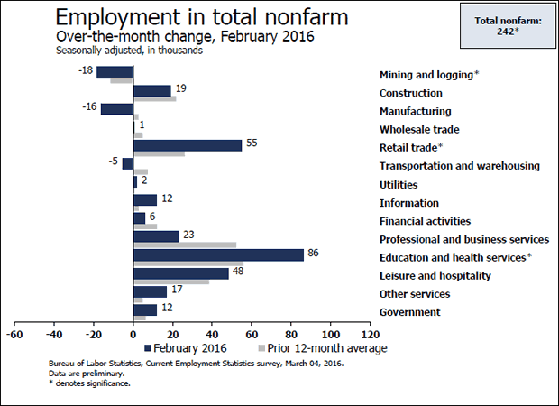 Employment in Total NonFarm Feb 2016 Change