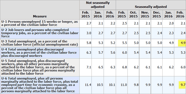 BLS Alternate Measures of Unemployment